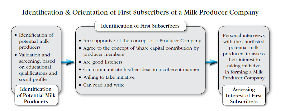 Identification and Orientation of First Subscribers